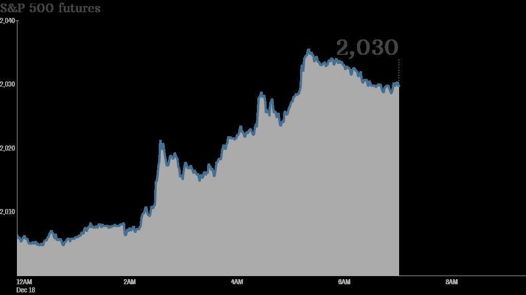 premarket stocks 2