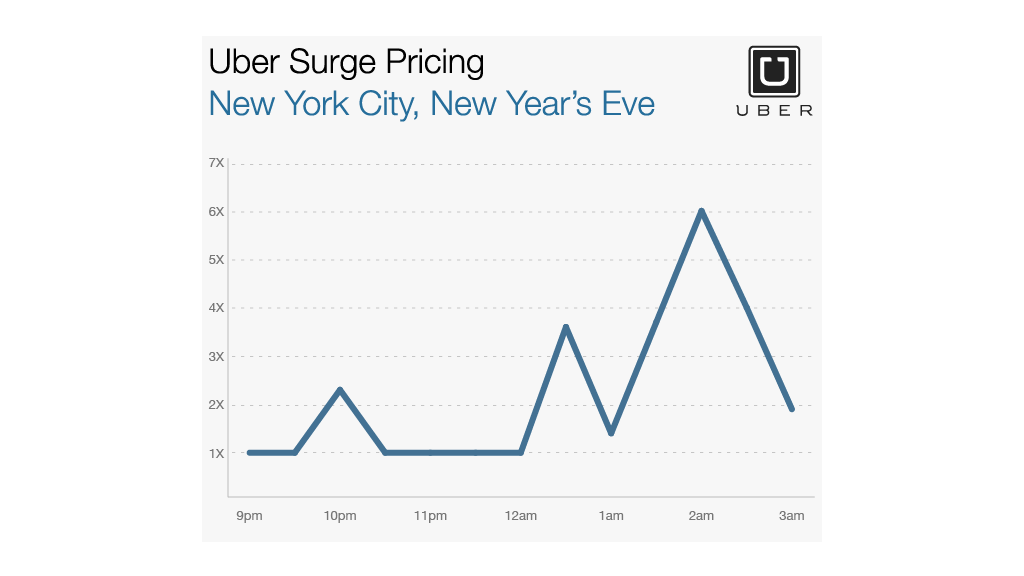 Uber Prices Surge On New Year S Eve Jan 2 2015