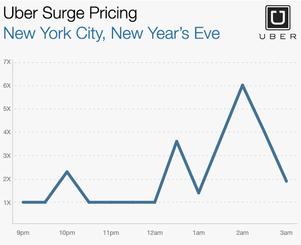 Uber prices surge on New Year's Eve - Jan. 2, 2015