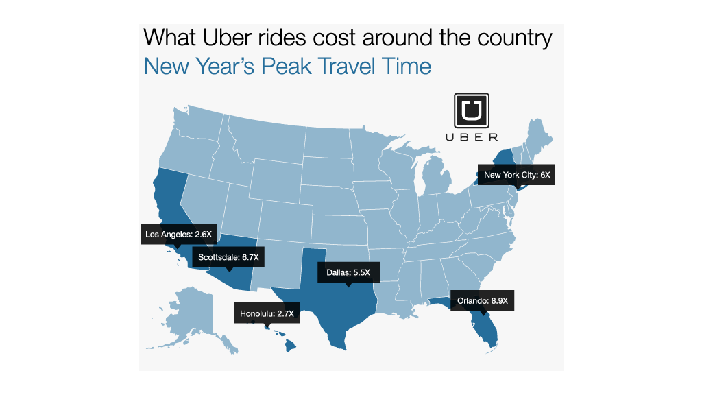 uber us costs