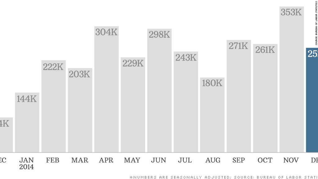 chart jobs report 010914