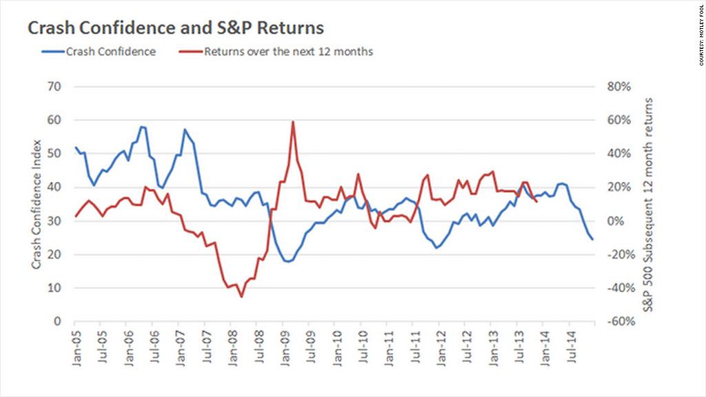 crash confidence sp returns