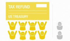 Nearly 8 out of 10 U.S. taxpayers get refunds