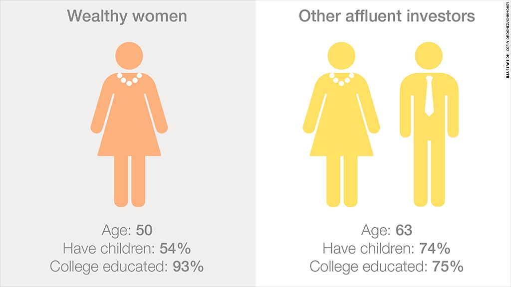 wealthy women vs others