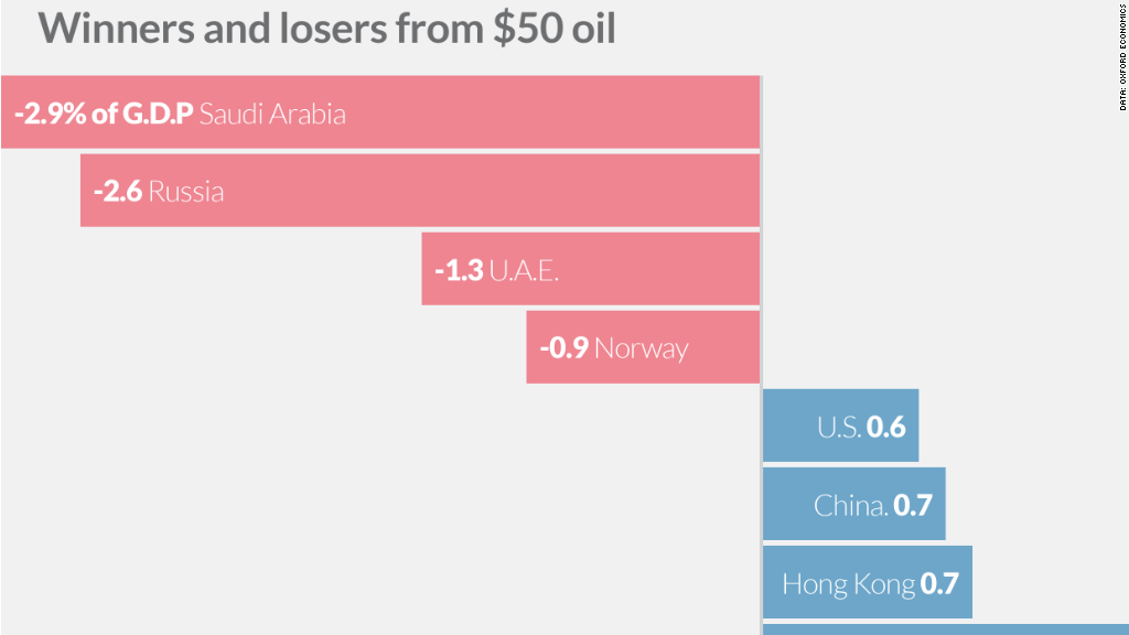 winners losers oil gdp