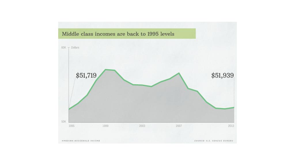 sotu inequality 5 going nowhere