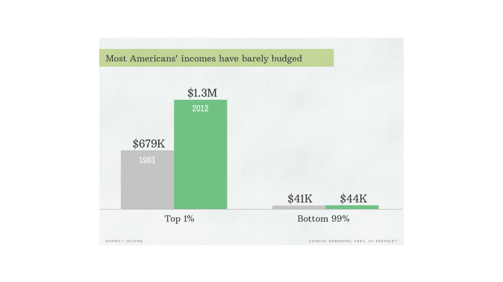 sotu inequality 4 barely budged