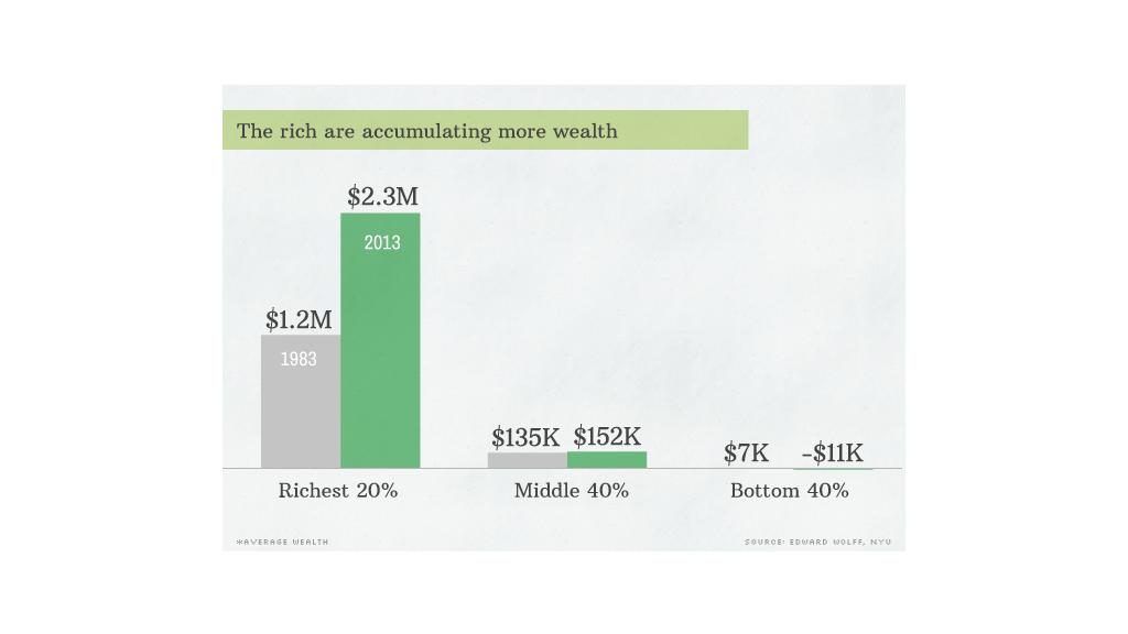 sotu inequality 2 more wealth
