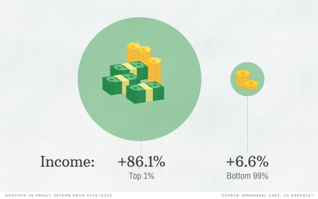 Esta es la razón por la que Obama está tan preocupado por la clase media