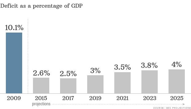 U.S. deficit to 'hold steady' until 2018