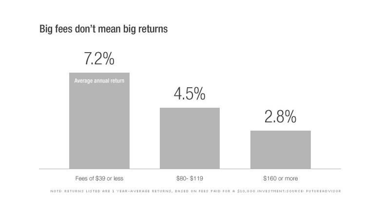 chart target date returns fix