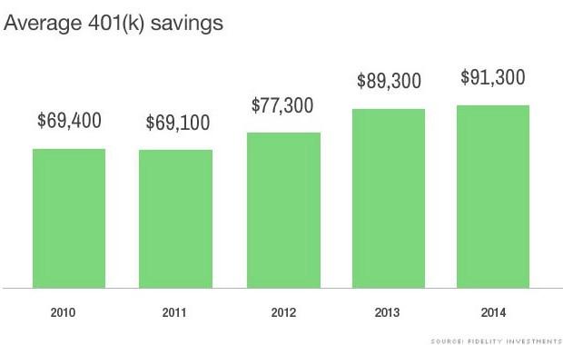 chart average 401k balances