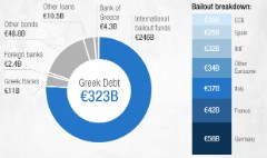 Greek debt crisis: Who has most to lose?