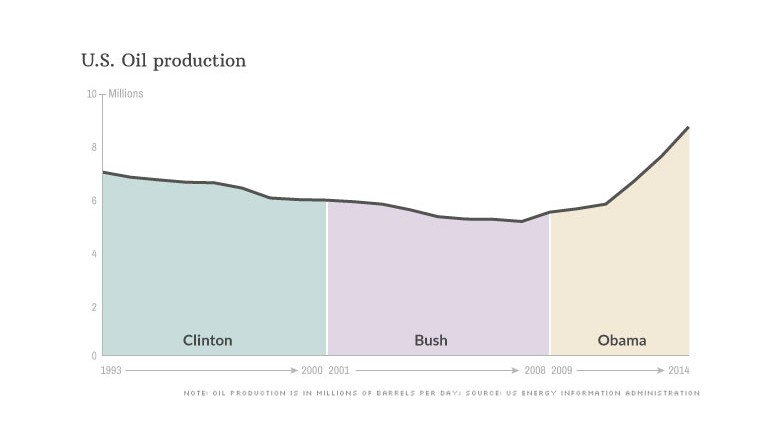 presidents oil production