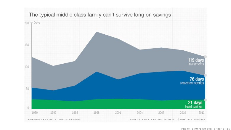 fragile family finances savings