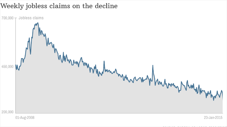 jobless claims at 15 year low but jan 29 2015