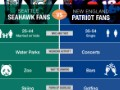 Seahawks v. Patriots: How do the fans measure up?