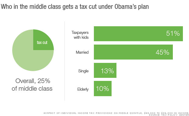 Who actually benefits from Obama's 'Middle Class Economics'