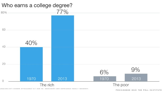 The rich are 8 times likelier to graduate college than the poor