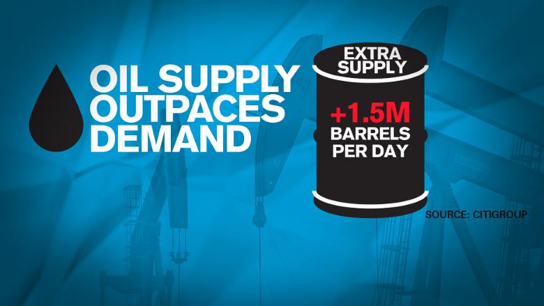 oil supply demand