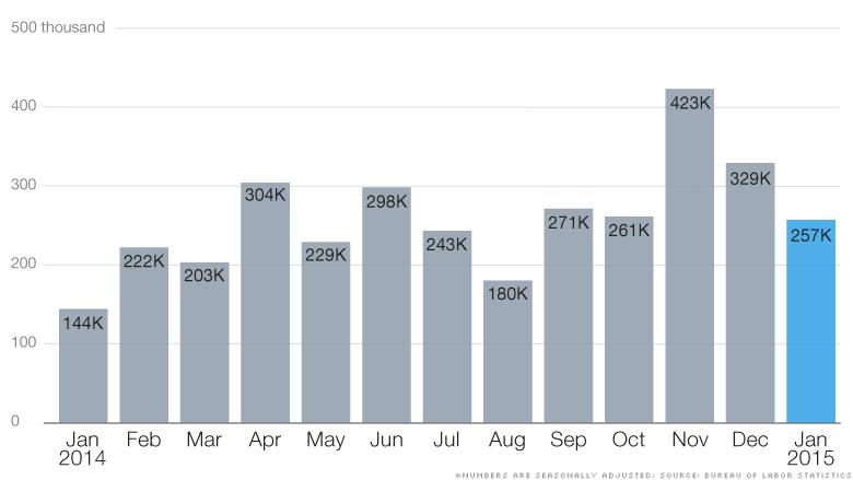 charts jobs report 020615