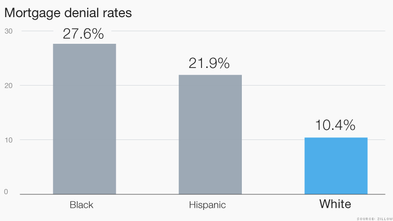 Mortgage Rates Zillow