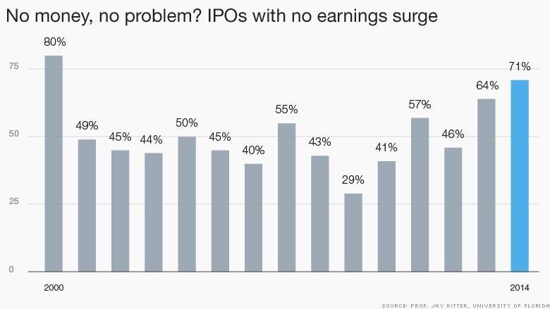 chart negative ipos