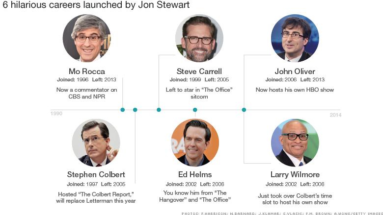 john stewart timeline new