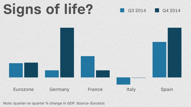 eurozone gdp chard