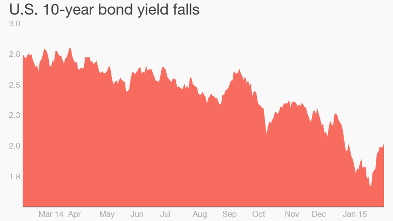 bond yield Feb 13