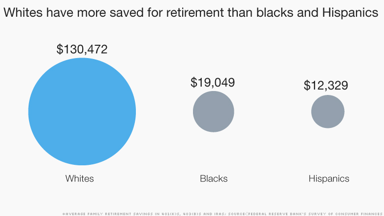 inequality white retirement