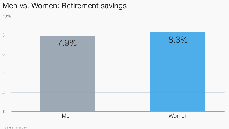 chart men vs women savings