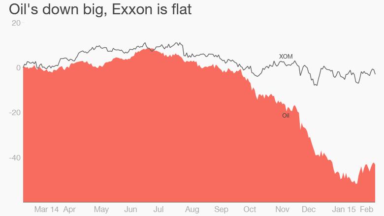 Exxon oil prices