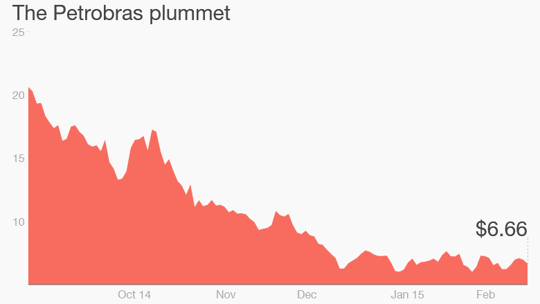 petrobras brazil plummet