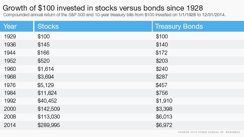 stocks versus bonds