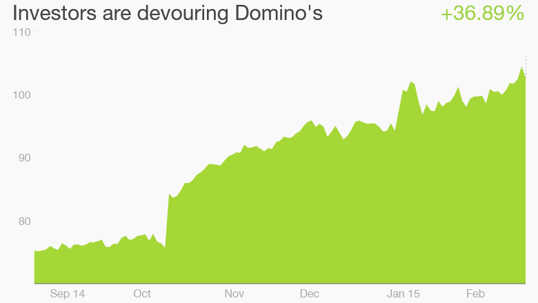 Domino's shares record high