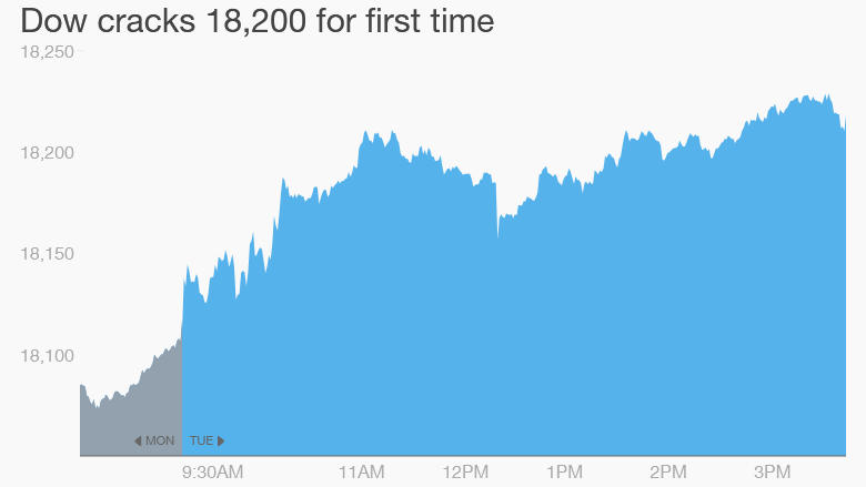Dow record highs