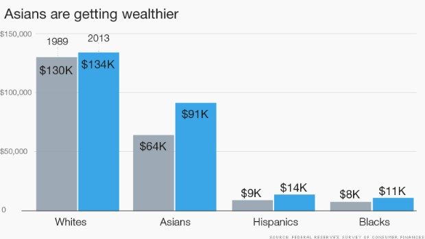 Asian Americans are quickly catching whites in the wealth race