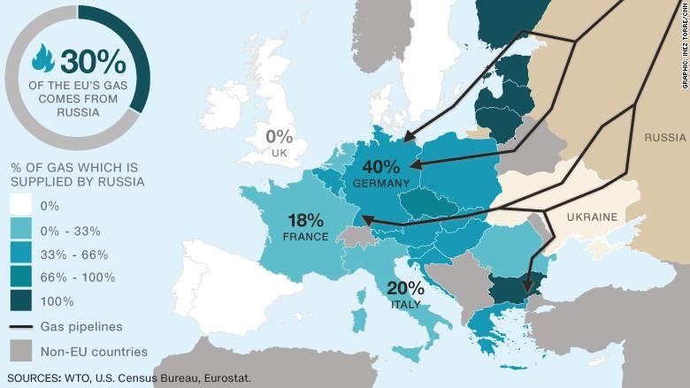 eu gas pipes Russia
