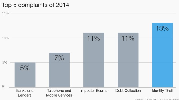 Identity theft tops list of consumer complaints