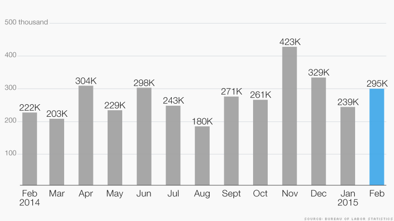 chart jobs report 030615