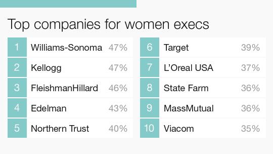 Top companies for women