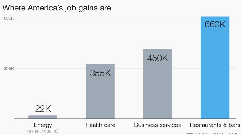 industries job growth 2015