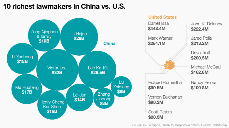 us china top 10 wealth