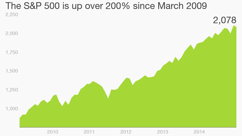 stocks market march 2009