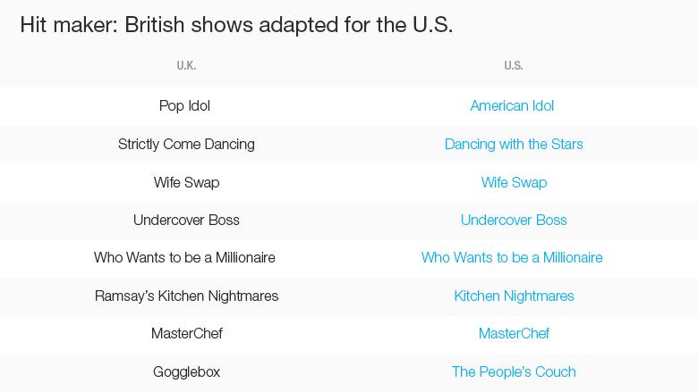 chart uk tv america