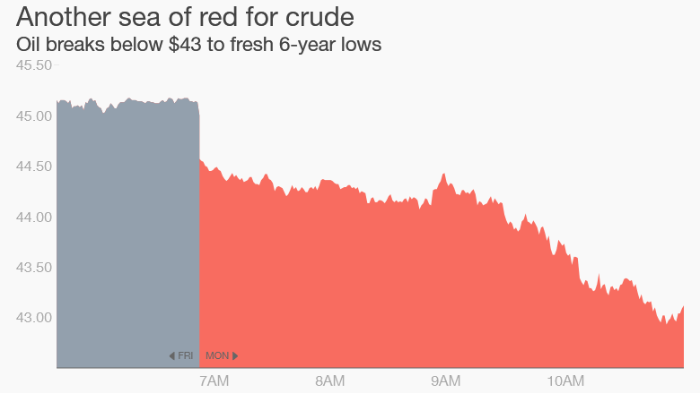 crude oil below $43