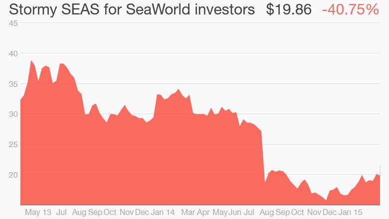 seaworld stock