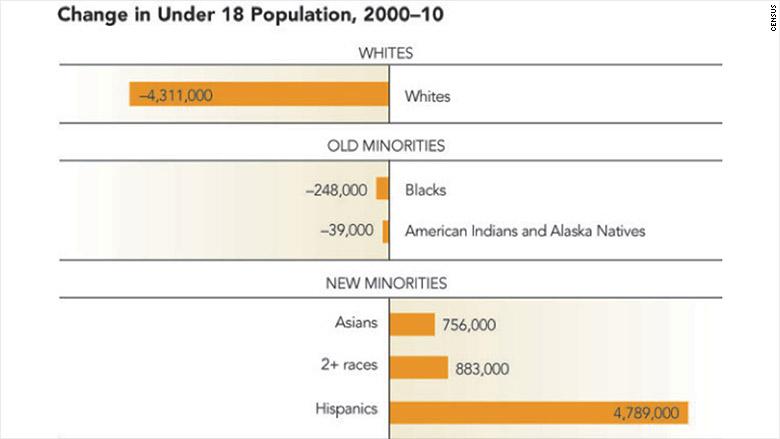 Garcia census