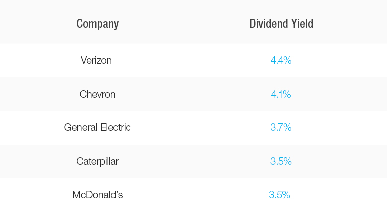 dividend stocks table
